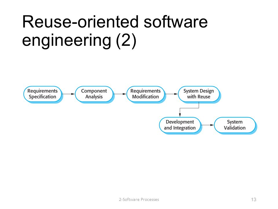 Reuse-oriented software engineering (2) 2-Software Processes13