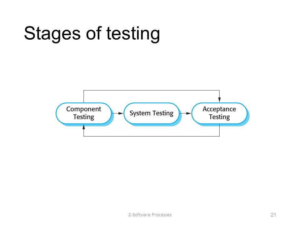 Stages of testing 2-Software Processes21