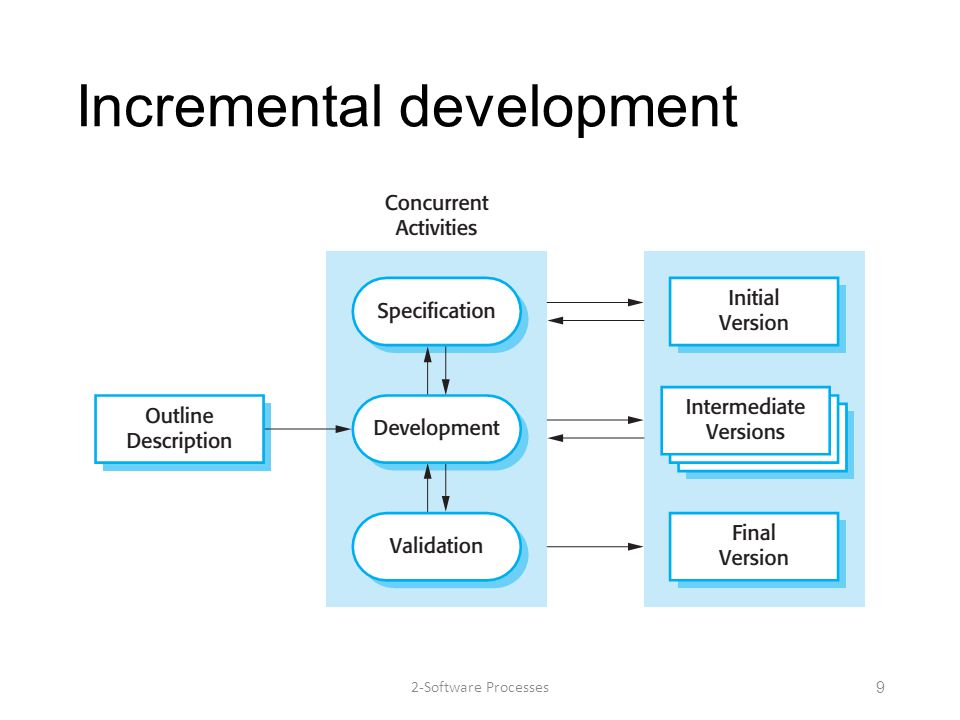Incremental development 2-Software Processes9