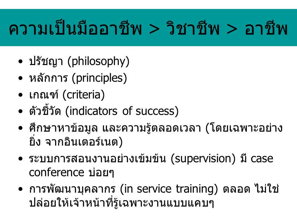 ความเป็นมืออาชีพ > วิชาชีพ > อาชีพ ปรัชญา (philosophy) หลักการ (principles) เกณฑ์ (criteria) ตัวชี้วัด (indicators of success) ศึกษาหาข้อมูล และความรู้ตลอดเวลา (โดยเฉพาะอย่าง ยิ่ง จากอินเตอร์เนต) ระบบการสอนงานอย่างเข้มข้น (supervision) มี case conference บ่อยๆ การพัฒนาบุคลากร (in service training) ตลอด ไม่ใช่ ปล่อยให้เจ้าหน้าที่รู้เฉพาะงานแบบแคบๆ