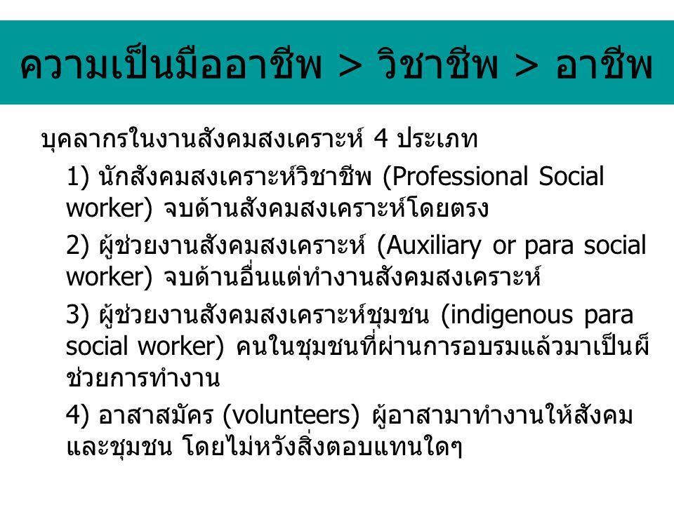 ความเป็นมืออาชีพ > วิชาชีพ > อาชีพ บุคลากรในงานสังคมสงเคราะห์ 4 ประเภท 1) นักสังคมสงเคราะห์วิชาชีพ (Professional Social worker) จบด้านสังคมสงเคราะห์โดยตรง 2) ผู้ช่วยงานสังคมสงเคราะห์ (Auxiliary or para social worker) จบด้านอื่นแต่ทำงานสังคมสงเคราะห์ 3) ผู้ช่วยงานสังคมสงเคราะห์ชุมชน (indigenous para social worker) คนในชุมชนที่ผ่านการอบรมแล้วมาเป็นผ็ ช่วยการทำงาน 4) อาสาสมัคร (volunteers) ผู้อาสามาทำงานให้สังคม และชุมชน โดยไม่หวังสิ่งตอบแทนใดๆ