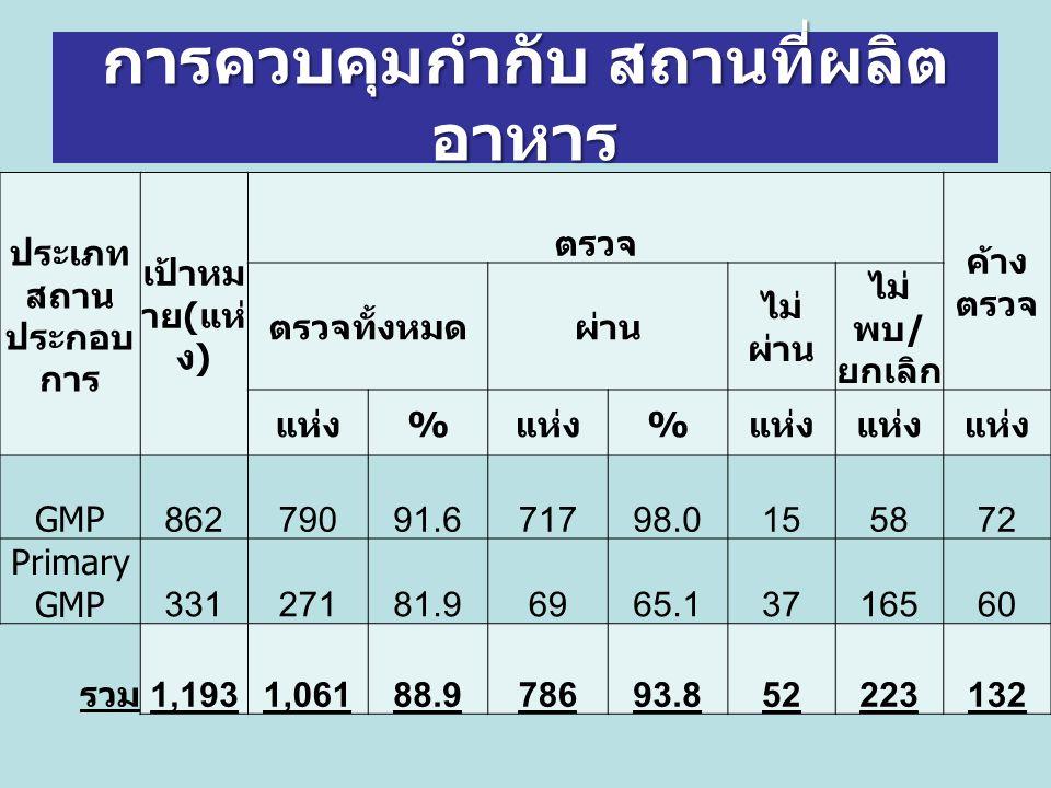 การควบคุมกำกับ สถานที่ผลิต อาหาร ประเภท สถาน ประกอบ การ เป้าหม าย ( แห่ ง ) ตรวจ ค้าง ตรวจ ตรวจทั้งหมดผ่าน ไม่ ผ่าน ไม่ พบ / ยกเลิก แห่ง % % GMP86279091.671798.0155872 Primary GMP33127181.96965.13716560 รวม 1,1931,06188.978693.852223132