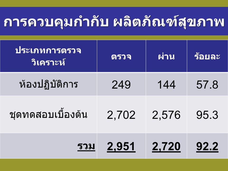การควบคุมกำกับ ผลิตภัณฑ์สุขภาพ ประเภทการตรวจ วิเคราะห์ ตรวจผ่านร้อยละ ห้องปฏิบัติการ 24914457.8 ชุดทดสอบเบื้องต้น 2,7022,57695.3 รวม 2,9512,72092.2