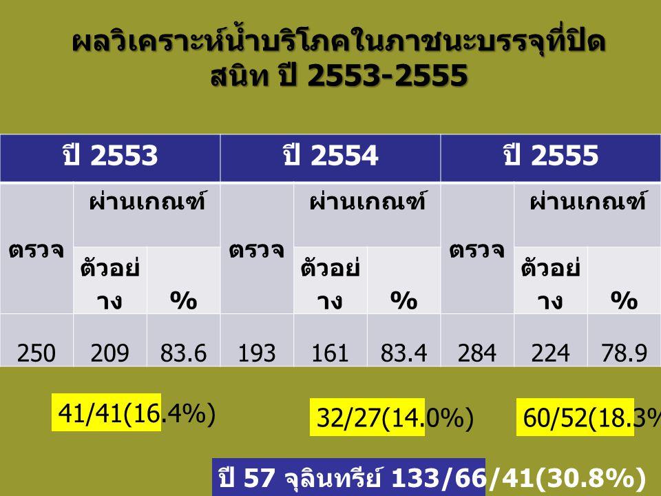 ผลวิเคราะห์น้ำบริโภคในภาชนะบรรจุที่ปิด สนิท ปี 2553-2555 ปี 2553 ปี 2554 ปี 2555 ตรวจ ผ่านเกณฑ์ ตรวจ ผ่านเกณฑ์ ตรวจ ผ่านเกณฑ์ ตัวอย่ าง % % % 25020983.619316183.428422478.9 60/52(18.3%)32/27(14.0%) 41/41(16.4%) ปี 57 จุลินทรีย์ 133/66/41(30.8%)