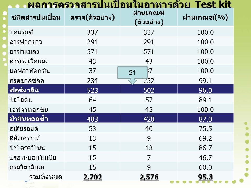 ผลการตรวจสารปนเปื้อนในอาหารด้วย Test kit ชนิดสารปนเปื้อนตรวจ ( ตัวอย่าง ) ผ่านเกณฑ์ ( ตัวอย่าง ) ผ่านเกณฑ์ (%) บอแรกซ์ 337 100.0 สารฟอกขาว 291 100.0 ยาฆ่าแมลง 571 100.0 สารเร่งเนื้อแดง 43 100.0 แอฟลาท๊อกซิน 37 100.0 กรดซาลิซิลิค 23423299.1 ฟอร์มาลีน 52350296.0 ไอโอดีน 645789.1 แอฟลาทอกซิน 45 100.0 น้ำมันทอดซ้ำ 48342087.0 สเตียรอยด์ 534075.5 สีสังเคราะห์ 13969.2 ไฮโดรควิโนน 151386.7 ปรอท - แอมโมเนีย 15746.7 กรดวิตามินเอ 15960.0 รวมทั้งหมด 2,7022,57695.3 21