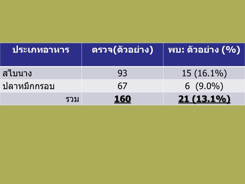ประเภทอาหารตรวจ ( ตัวอย่าง ) พบ : ตัวอย่าง (%) สไบนาง 9315 (16.1%) ปลาหมึกกรอบ 676 (9.0%) รวม160 21 (13.1%)