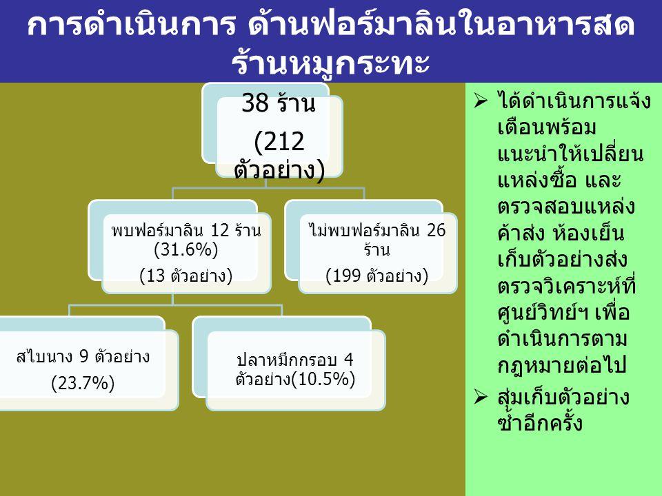 การดำเนินการ ด้านฟอร์มาลินในอาหารสด ร้านหมูกระทะ 38 ร้าน (212 ตัวอย่าง ) พบฟอร์มาลิน 12 ร้าน (31.6%) (13 ตัวอย่าง ) สไบนาง 9 ตัวอย่าง (23.7%) ปลาหมึกกรอบ 4 ตัวอย่าง (10.5%) ไม่พบฟอร์มาลิน 26 ร้าน (199 ตัวอย่าง )  ได้ดำเนินการแจ้ง เตือนพร้อม แนะนำให้เปลี่ยน แหล่งซื้อ และ ตรวจสอบแหล่ง ค้าส่ง ห้องเย็น เก็บตัวอย่างส่ง ตรวจวิเคราะห์ที่ ศูนย์วิทย์ฯ เพื่อ ดำเนินการตาม กฎหมายต่อไป  สุ่มเก็บตัวอย่าง ซ้ำอีกครั้ง