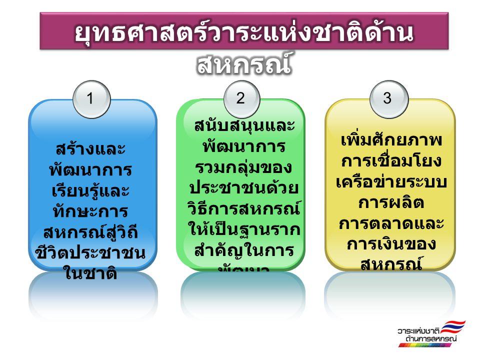 1 สร้างและ พัฒนาการ เรียนรู้และ ทักษะการ สหกรณ์สู่วิถี ชีวิตประชาชน ในชาติ 2 สนับสนุนและ พัฒนาการ รวมกลุ่มของ ประชาชนด้วย วิธีการสหกรณ์ ให้เป็นฐานราก สำคัญในการ พัฒนา เศรษฐกิจและ สังคม 3 เพิ่มศักยภาพ การเชื่อมโยง เครือข่ายระบบ การผลิต การตลาดและ การเงินของ สหกรณ์