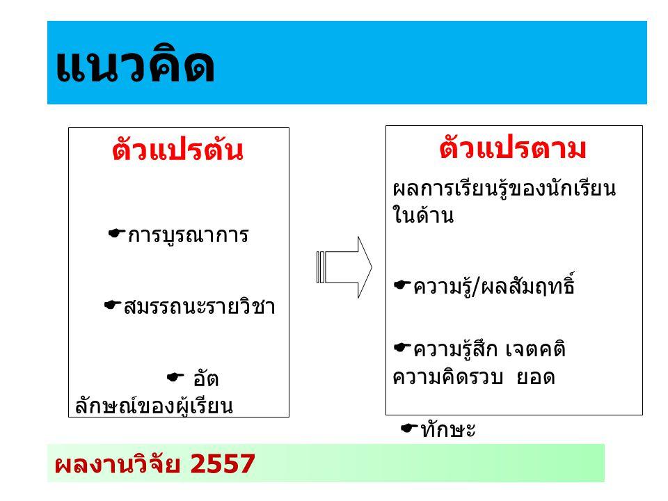 แนวคิด : วิธีการศึกษา ผลงานวิจัย 2557