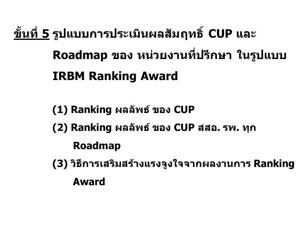 ขั้นที่ 5 รูปแบบการประเมินผลสัมฤทธิ์ CUP และ Roadmap ของ หน่วยงานที่ปรึกษา ในรูปแบบ IRBM Ranking Award (1) Ranking ผลลัพธ์ ของ CUP (2) Ranking ผลลัพธ์