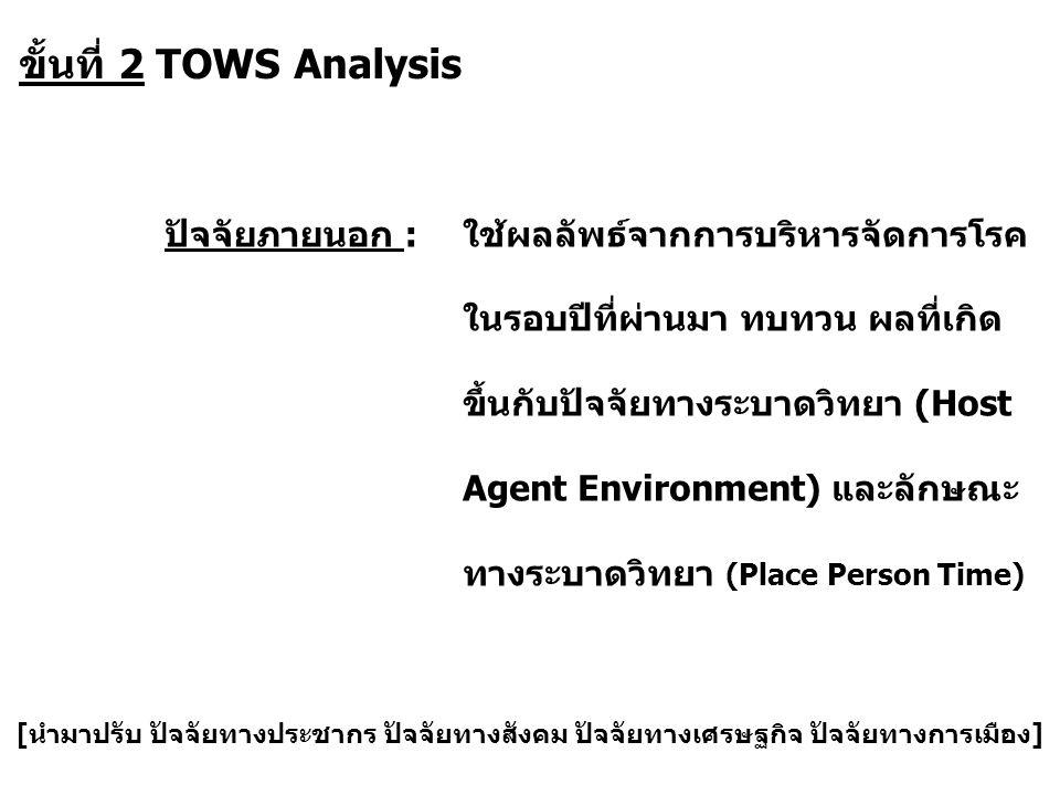 ขั้นที่ 2 TOWS Analysis ปัจจัยภายนอก :ใช้ผลลัพธ์จากการบริหารจัดการโรค ในรอบปีที่ผ่านมา ทบทวน ผลที่เกิด ขึ้นกับปัจจัยทางระบาดวิทยา (Host Agent Environm