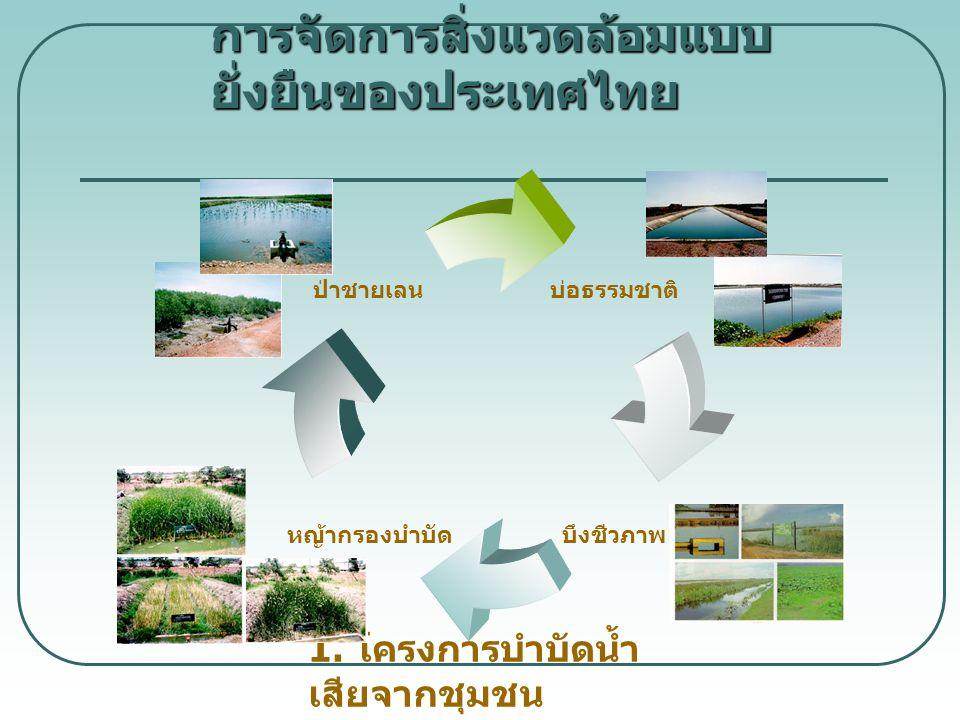 การจัดการสิ่งแวดล้อมแบบ ยั่งยืนของประเทศไทย 1. โครงการบำบัดน้ำ เสียจากชุมชน