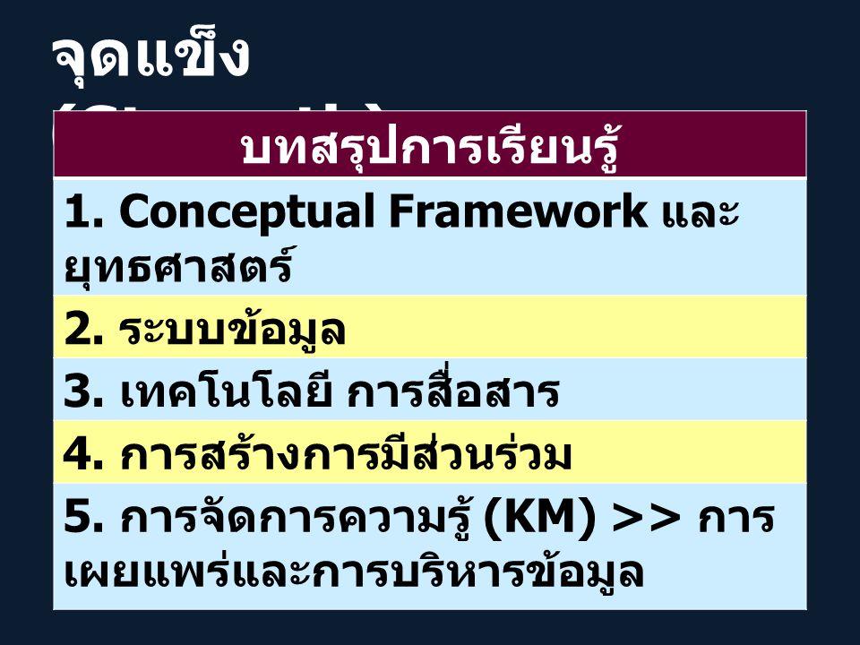 จุดแข็ง (Strength) บทสรุปการเรียนรู้ 1.Conceptual Framework และ ยุทธศาสตร์ 2.