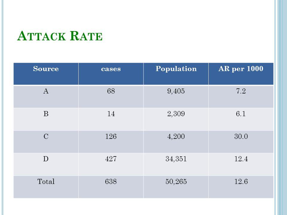 A TTACK R ATE SourcecasesPopulationAR per 1000 A689,4057.2 B142,3096.1 C1264,20030.0 D42734,35112.4 Total63850,26512.6