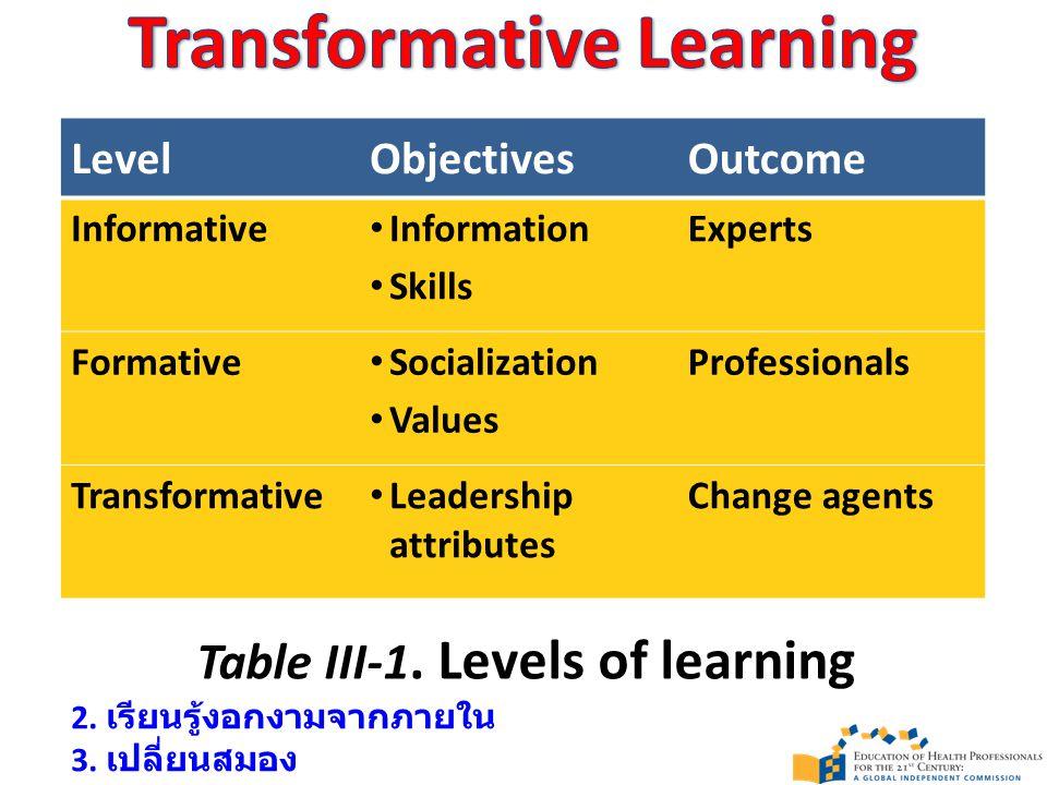 เพื่อให้เรียนแล้วรู้จริง (Mastery Learning) นร.