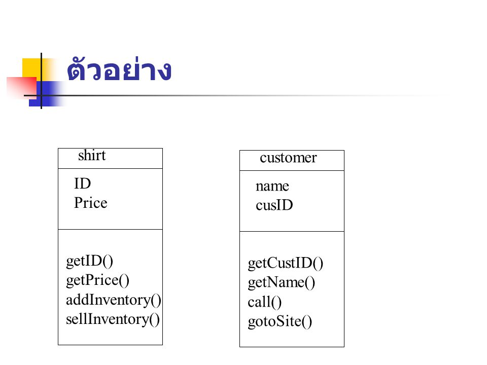 ตัวอย่าง shirt ID Price getID() getPrice() addInventory() sellInventory() customer name cusID getCustID() getName() call() gotoSite()