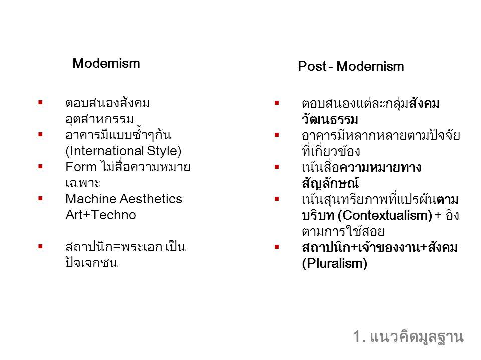  ตอบสนองสังคม อุตสาหกรรม  อาคารมีแบบซ้ำๆกัน (International Style)  Form ไม่สื่อความหมาย เฉพาะ  Machine Aesthetics Art+Techno  สถาปนิก=พระเอก เป็น ปัจเจกชน  ตอบสนองแต่ละกลุ่มสังคม วัฒนธรรม  อาคารมีหลากหลายตามปัจจัย ที่เกี่ยวข้อง  เน้นสื่อความหมายทาง สัญลักษณ์  เน้นสุนทรียภาพที่แปรผันตาม บริบท (Contextualism) + อิง ตามการใช้สอย  สถาปนิก+เจ้าของงาน+สังคม (Pluralism) Modernism Post - Modernism 1.