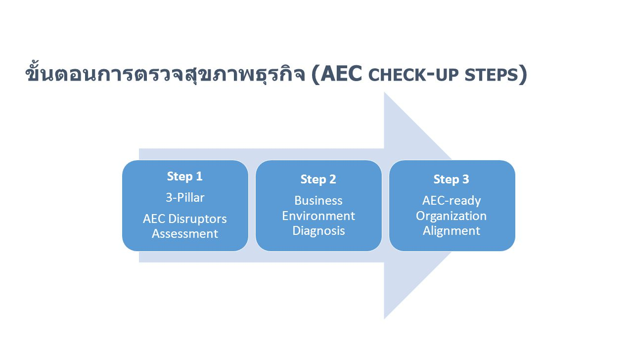 3 pillars of dianogsis ขั้นตอนการตรวจสุขภาพธุรกิจ (AEC CHECK - UP STEPS ) Step 1 3-Pillar AEC Disruptors Assessment Step 2 Business Environment Diagno