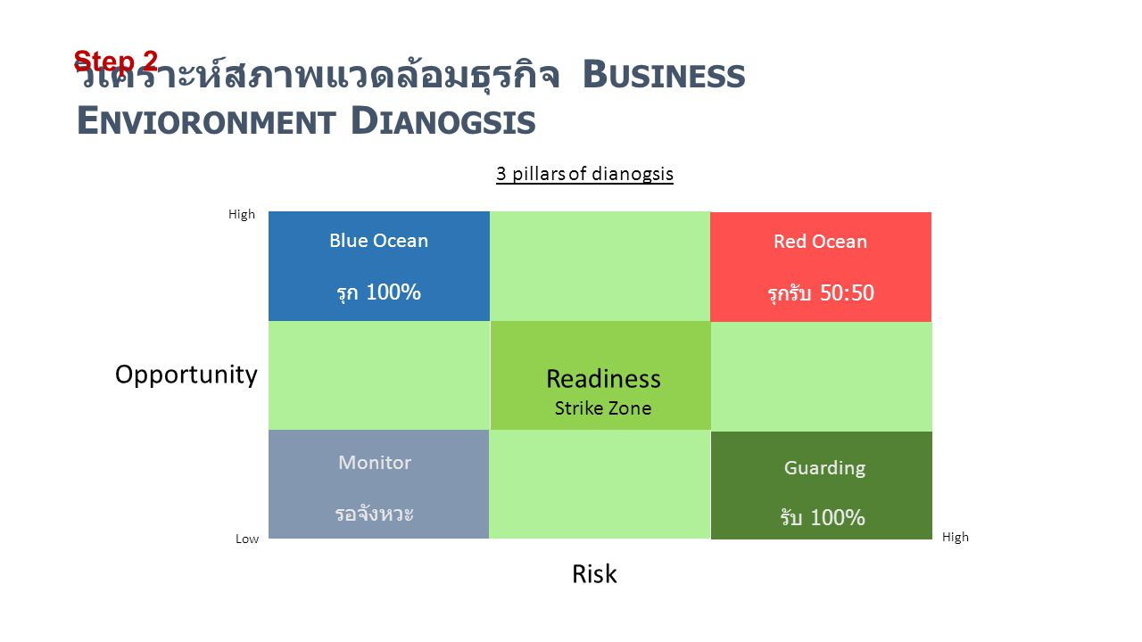 3 pillars of dianogsis Blue Ocean รุก 100% Red Ocean รุกรับ 50:50 Opportunity High Risk Low High รับ 100% Monitor รอจังหวะ Guarding Readiness Strike Z