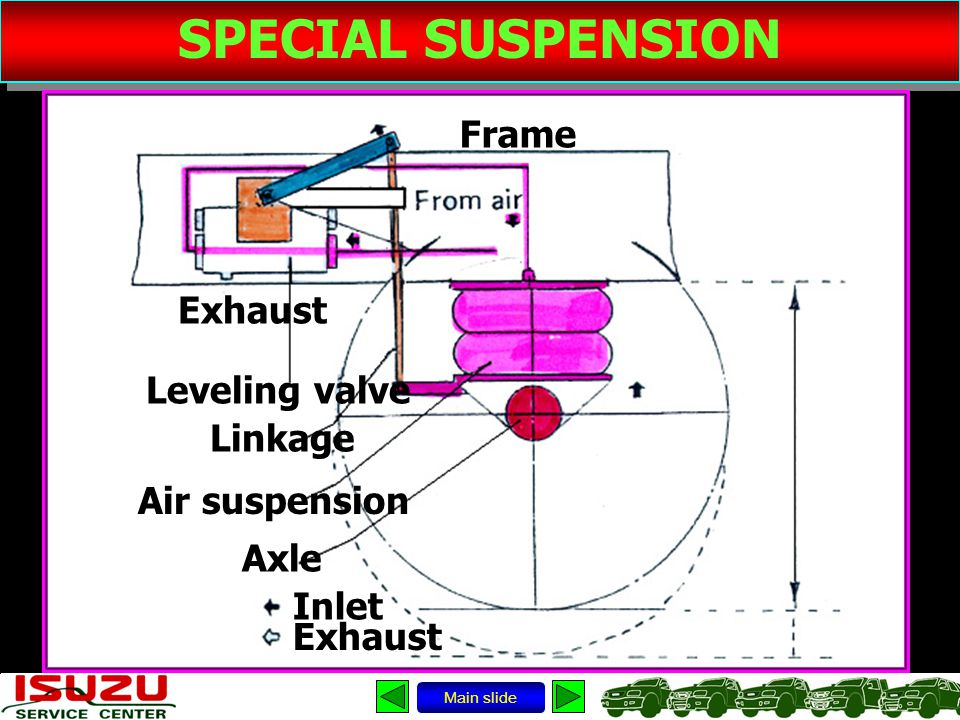 SPECIAL SUSPENSION Main slide Leveling valve Frame Linkage Exhaust Axle Inlet Exhaust Air suspension