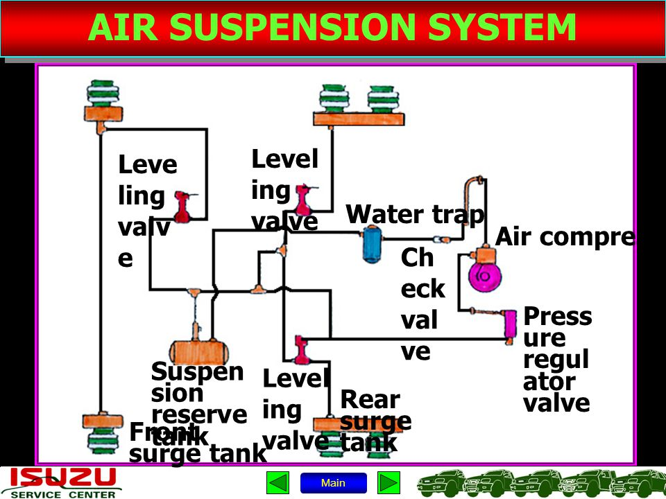 AIR SUSPENSION SYSTEM Main Leve ling valv e Water trap Air compressor Press ure regul ator valve Level ing valve Ch eck val ve Rear surge tank Level i