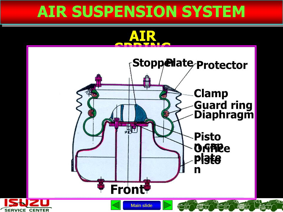 AIR SUSPENSION SYSTEM AIR SPRING Main slide Stopper Protector Clamp Pisto n cap Plate Guard ring Diaphragm Orifice plate Pisto n Front