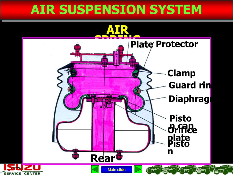 AIR SUSPENSION SYSTEM AIR SPRING Main slide Rear Protector Clamp Pisto n cap Plate Guard ring Diaphragm Orifice plate Pisto n