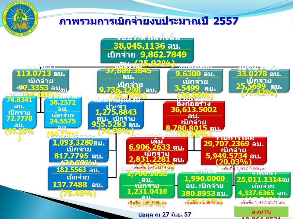 2 งบประมาณทั้งสิ้น 38,045.1136 ลบ. เบิกจ่าย 9,862.7849 ลบ. (25.92%) งบประจำ 113.0713 ลบ. เบิกจ่าย 97.3353 ลบ. (86.08%) งบ บุคลากร 74.8341 ลบ. เบิกจ่าย