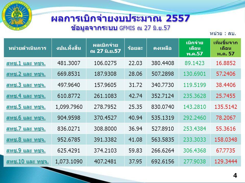 หน่วยดำเนินการงปม.ทั้งสิ้น ผลเบิกจ่าย ณ 27 มิ.ย.57 ร้อยละคงเหลือ เบิกจ่าย เดือน พ.ค.57 เพิ่มขึ้นจาก เดือน พ.ค. 57 สทช.1 และ ทชจ. สทช.1 และ ทชจ. 481.30