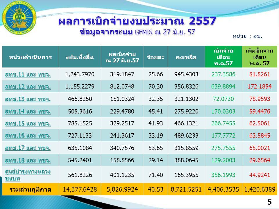 5 หน่วยดำเนินการงปม.ทั้งสิ้น ผลเบิกจ่าย ณ 27 มิ.ย.57 ร้อยละคงเหลือ เบิกจ่าย เดือน พ.ค.57 เพิ่มขึ้นจาก เดือน พ.ค. 57 สทช.11 และ ทชจ. สทช.11 และ ทชจ. 1,