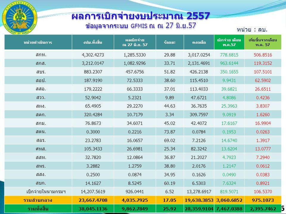 6 หน่วยดำเนินการงปม.ทั้งสิ้น ผลเบิกจ่าย ณ 27 มิ.ย. 57 ร้อยละคงเหลือ เบิกจ่าย เดือน พ.ค.57 เพิ่มขึ้นจากเดือน พ.ค. 57 สกท. 4,302.42731,285.533029.883,01