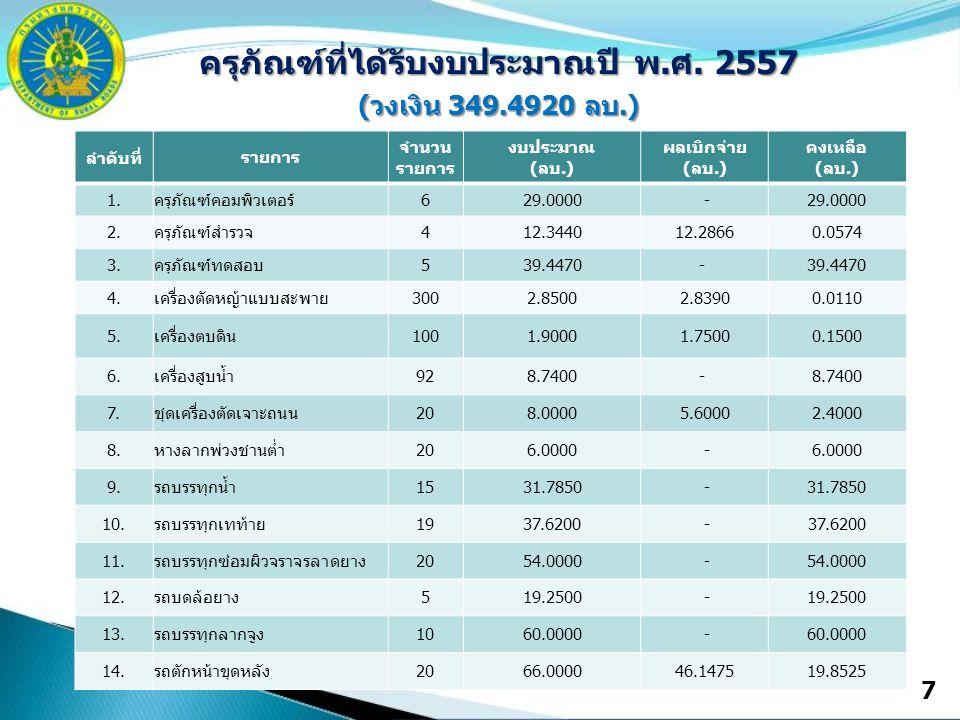 7 ครุภัณฑ์ที่ได้รับงบประมาณปี พ.ศ. 2557 (วงเงิน 349.4920 ลบ.) ลำดับที่ รายการ จำนวน รายการ งบประมาณ (ลบ.) ผลเบิกจ่าย (ลบ.) คงเหลือ (ลบ.) 1.ครุภัณฑ์คอม