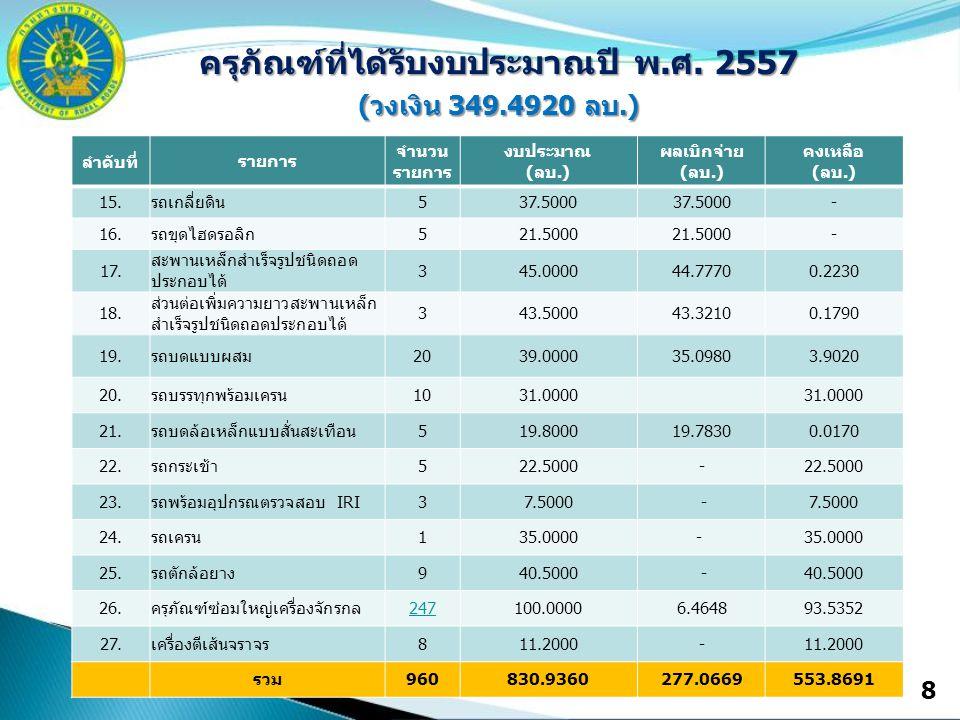 8 ครุภัณฑ์ที่ได้รับงบประมาณปี พ.ศ. 2557 (วงเงิน 349.4920 ลบ.) ลำดับที่ รายการ จำนวน รายการ งบประมาณ (ลบ.) ผลเบิกจ่าย (ลบ.) คงเหลือ (ลบ.) 15.รถเกลี่ยดิ