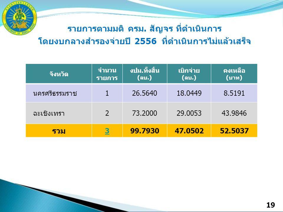 19 จังหวัด จำนวน รายการ งปม.ทั้งสิ้น (ลบ.) เบิกจ่าย (ลบ.) คงเหลือ (บาท) นครศรีธรรมราช126.564018.04498.5191 ฉะเชิงเทรา273.200029.005343.9846 รวม 399.793047.050252.5037 รายการตามมติ ครม.