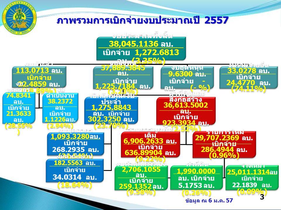 3 งบประมาณทั้งสิ้น 38,045.1136 ลบ. เบิกจ่าย 1,272.6813 ลบ.