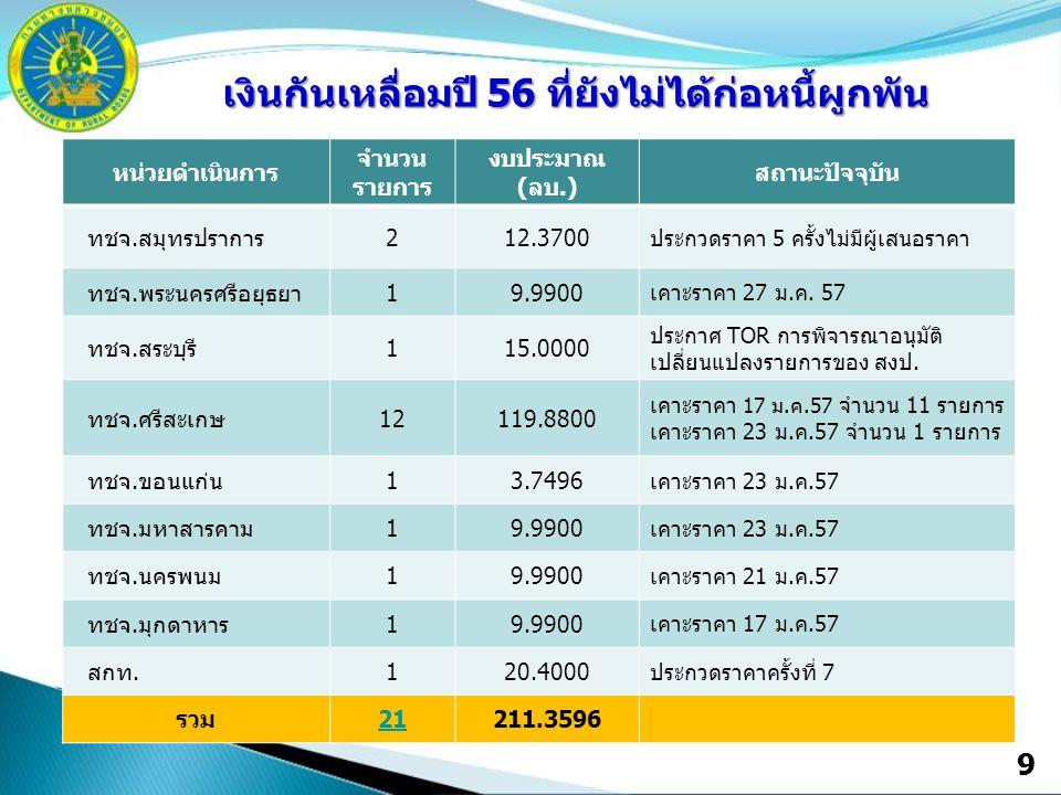 9 เงินกันเหลื่อมปี 56 ที่ยังไม่ได้ก่อหนี้ผูกพัน หน่วยดำเนินการ จำนวน รายการ งบประมาณ (ลบ.) สถานะปัจจุบัน ทชจ.สมุทรปราการ212.3700 ประกวดราคา 5 ครั้งไม่มีผู้เสนอราคา ทชจ.พระนครศรีอยุธยา19.9900 เคาะราคา 27 ม.ค.
