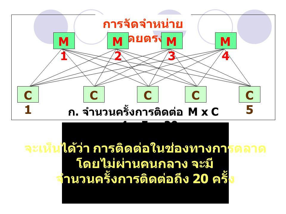 การจัดจำหน่ายโดย ผ่านคนกลาง 1 ราย I1I1 M1M1 M2M2 M3M3 M4M4 C1C1 C2C2 C3C3 C4C4 C5C5 C1C1 C2C2 C3C3 C4C4 C5C5 I1I1 I2I2 M1M1 M2M2 M3M3 M4M4 การจัดจำหน่ายโดย ผ่านคนกลาง 2 ราย จำนวนครั้งการติดต่อ I (M+C) = 1 (4+5) = 9 จำนวนครั้งการติดต่อ I (M+C) = 2 (4+5) = 18