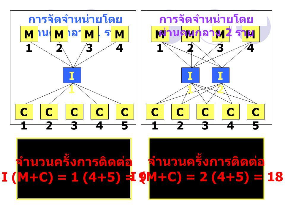 การจัดจำหน่ายโดย ผ่านคนกลาง 1 ราย I1I1 M1M1 M2M2 M3M3 M4M4 C1C1 C2C2 C3C3 C4C4 C5C5 C1C1 C2C2 C3C3 C4C4 C5C5 I1I1 I2I2 M1M1 M2M2 M3M3 M4M4 การจัดจำหน่