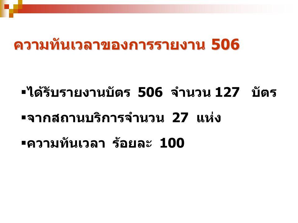 ความทันเวลาของการรายงาน 506  ได้รับรายงานบัตร 506 จำนวน 127 บัตร  จากสถานบริการจำนวน 27 แห่ง  ความทันเวลา ร้อยละ 100
