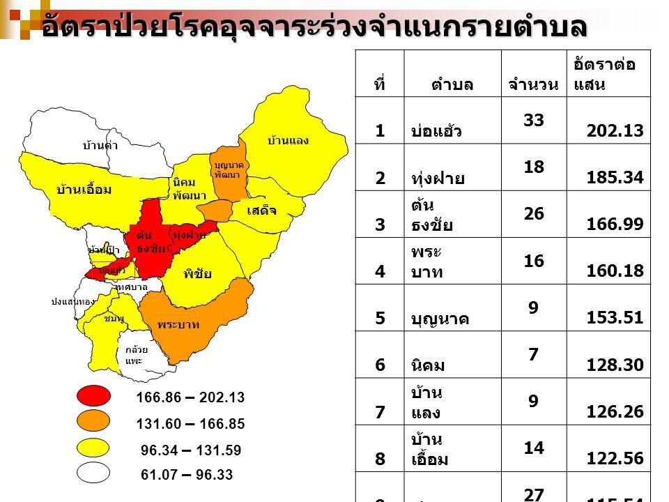 อัตราป่วยโรคอุจจาระร่วงจำแนกรายตำบล 166.86 – 202.13 131.60 – 166.85 96.34 – 131.59 61.07 – 96.33 บ้านเป้า บุญนาค พัฒนา เสด็จ บ้านค่า พระบาท พิชัย ต้น