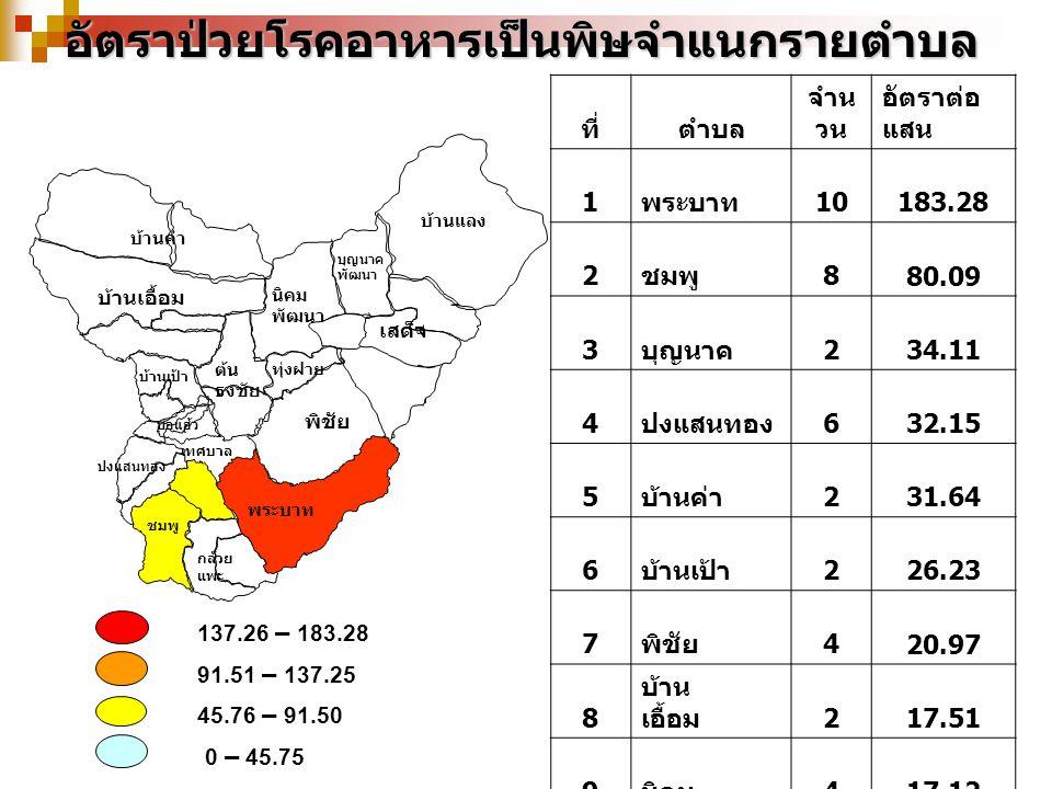 137.26 – 183.28 91.51 – 137.25 45.76 – 91.50 0 – 45.75อัตราป่วยโรคอาหารเป็นพิษจำแนกรายตำบล บ้านเป้า บุญนาค พัฒนา เสด็จ บ้านค่า พระบาท พิชัย ต้น ธงชัย ทุ่งฝาย นิคม พัฒนา ปงแสนทอง ชมพู บ่อแฮ้ว เทศบาล กล้วย แพะ บ้านแลง บ้านเอื้อม ที่ตำบล จำน วน อัตราต่อ แสน 1 พระบาท 10 183.28 2 ชมพู 8 80.09 3 บุญนาค 2 34.11 4 ปงแสนทอง 6 32.15 5 บ้านค่า 2 31.64 6 บ้านเป้า 2 26.23 7 พิชัย 4 20.97 8 บ้าน เอื้อม 2 17.51 9 นิคม 4 17.12 10 บ้านแลง 1 14.03 11 ต้น ธงชัย 2 12.85 12 ทุ่งฝาย 1 10.30 13 กล้วย แพะ 1 10.18 14 เสด็จ 1 8.75 15 บ่อแฮ้ว - รวม 46 25.88