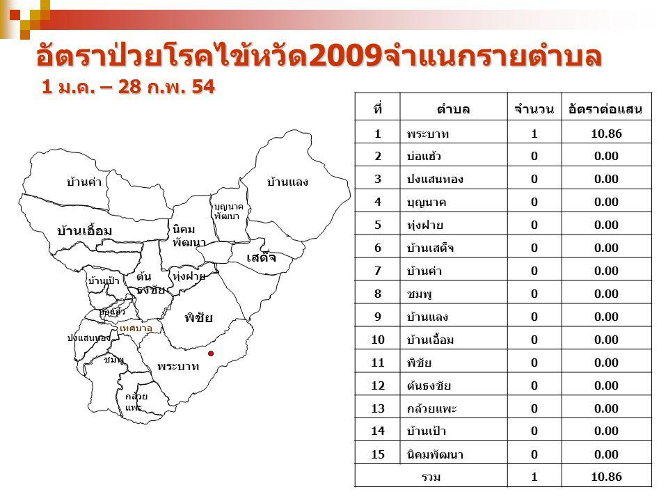 อัตราป่วยโรคไข้หวัด2009จำแนกรายตำบล 1 ม.ค. – 28 ก.พ. 54 ที่ตำบลจำนวนอัตราต่อแสน 1พระบาท 110.86 2บ่อแฮ้ว 00.00 3ปงแสนทอง00.00 4บุญนาค 00.00 5ทุ่งฝาย 00