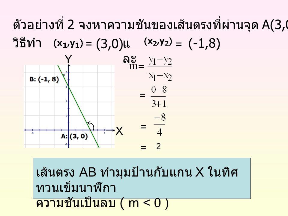 ตัวอย่างที่ 2 จงหาความชันของเส้นตรงที่ผ่านจุด A(3,0) และ จุด B(-1,8) วิธีทำ = แ ละ (3,0) (-1,8) = = เส้นตรง AB ทำมุมป้านกับแกน X ในทิศ ทวนเข็มนาฬิกา ค