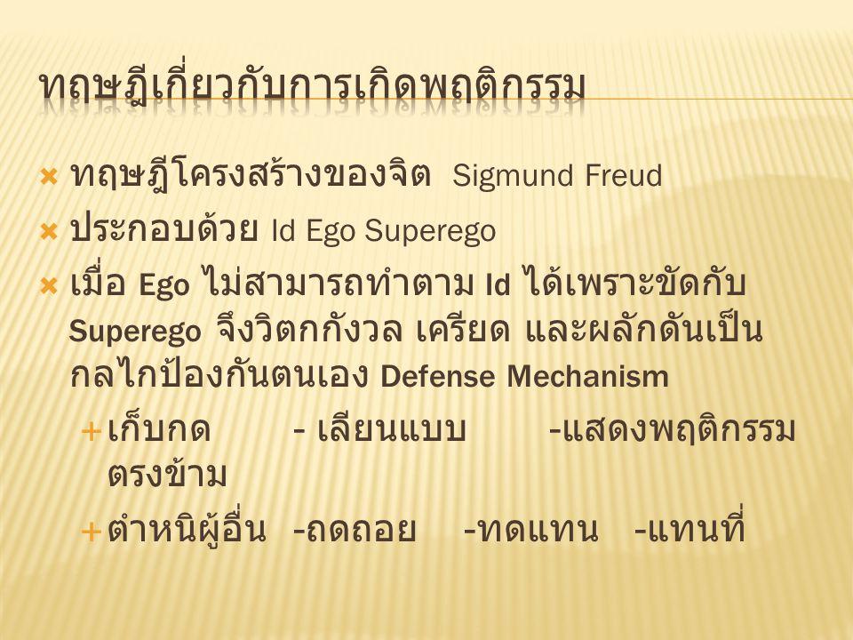  ทฤษฎีโครงสร้างของจิต Sigmund Freud  ประกอบด้วย Id Ego Superego  เมื่อ Ego ไม่สามารถทำตาม Id ได้เพราะขัดกับ Superego จึงวิตกกังวล เครียด และผลักดัน