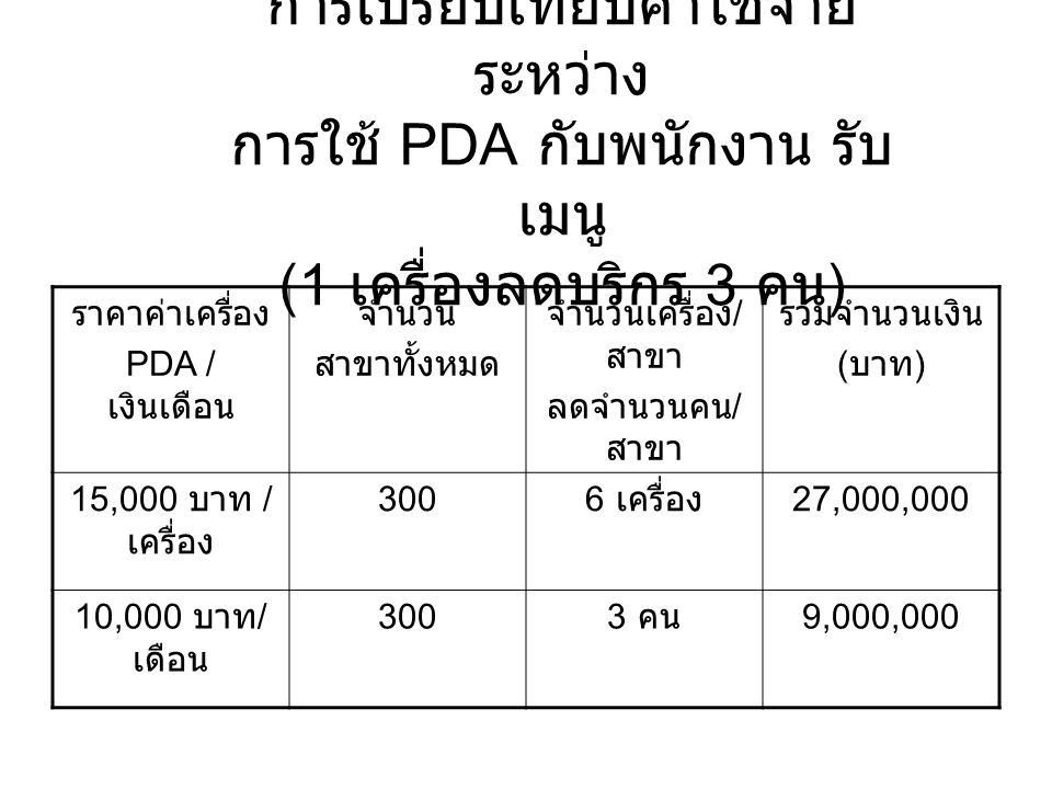การเปรียบเทียบค่าใช้จ่าย ระหว่าง การใช้ PDA กับพนักงาน รับ เมนู (1 เครื่องลดบริกร 3 คน ) ราคาค่าเครื่อง PDA / เงินเดือน จำนวน สาขาทั้งหมด จำนวนเครื่อง / สาขา ลดจำนวนคน / สาขา รวมจำนวนเงิน ( บาท ) 15,000 บาท / เครื่อง 300 6 เครื่อง 27,000,000 10,000 บาท / เดือน 300 3 คน 9,000,000