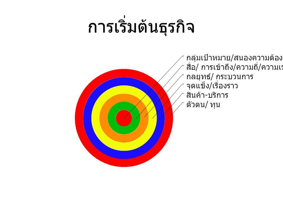 ปัญหาของอีคอมเมิร์ชเมืองไทย ขายของโดยไม่รู้กลุ่มเป้าหมาย ไม่เข้าใจคุณค่าที่แท้จริงของผลิตภัณฑ์ (Product Value) สร้างเว็บไซต์ไม่น่าเชื่อถือ สินค้าราคาแพงเกินไป ( รวมค่าขนส่ง ) ความเสี่ยงจากการไม่ได้รับสินค้า ( หรือรับเงินค่า สินค้า ) ประชาสัมพันธ์เว็บไซต์ไม่เป็น ไม่มีการรับประกัน