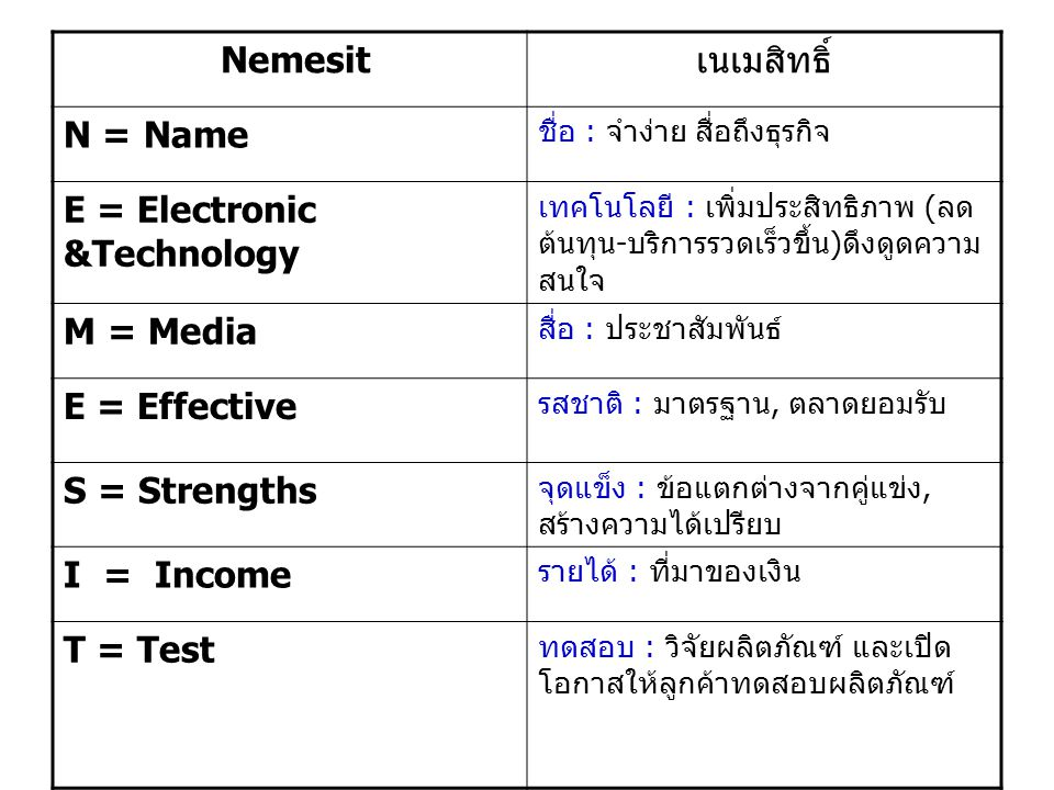 Nemesit เนเมสิทธิ์ N = Name ชื่อ : จำง่าย สื่อถึงธุรกิจ E = Electronic &Technology เทคโนโลยี : เพิ่มประสิทธิภาพ ( ลด ต้นทุน - บริการรวดเร็วขึ้น ) ดึงดูดความ สนใจ M = Media สื่อ : ประชาสัมพันธ์ E = Effective รสชาติ : มาตรฐาน, ตลาดยอมรับ S = Strengths จุดแข็ง : ข้อแตกต่างจากคู่แข่ง, สร้างความได้เปรียบ I = Income รายได้ : ที่มาของเงิน T = Test ทดสอบ : วิจัยผลิตภัณฑ์ และเปิด โอกาสให้ลูกค้าทดสอบผลิตภัณฑ์