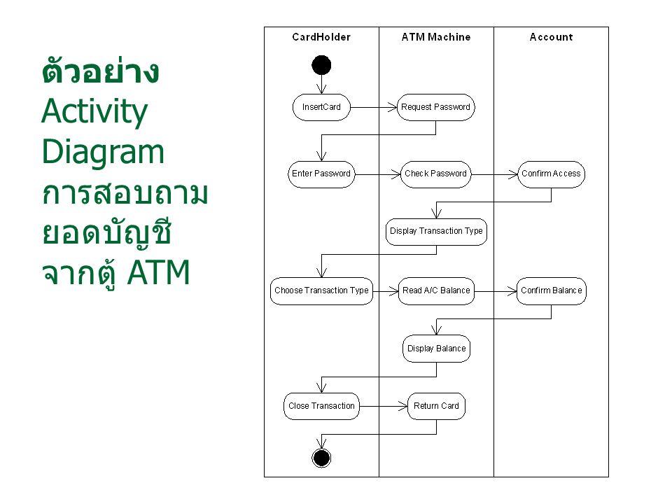 ตัวอย่าง Activity Diagram การสอบถาม ยอดบัญชี จากตู้ ATM