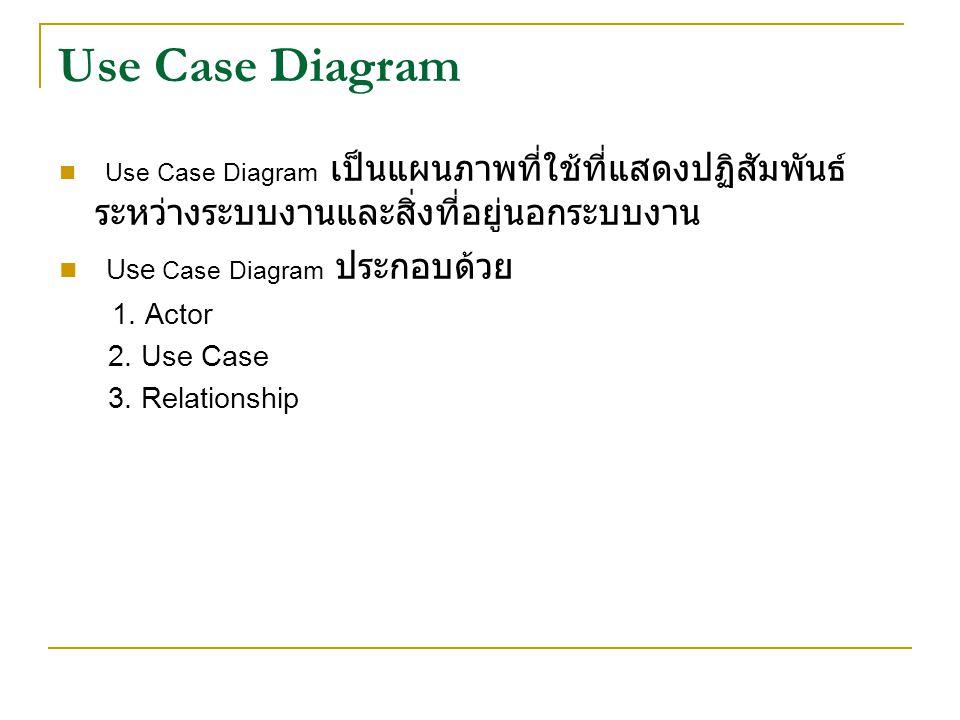 Use Case Diagram Use Case Diagram เป็นแผนภาพที่ใช้ที่แสดงปฏิสัมพันธ์ ระหว่างระบบงานและสิ่งที่อยู่นอกระบบงาน Use Case Diagram ประกอบด้วย 1.