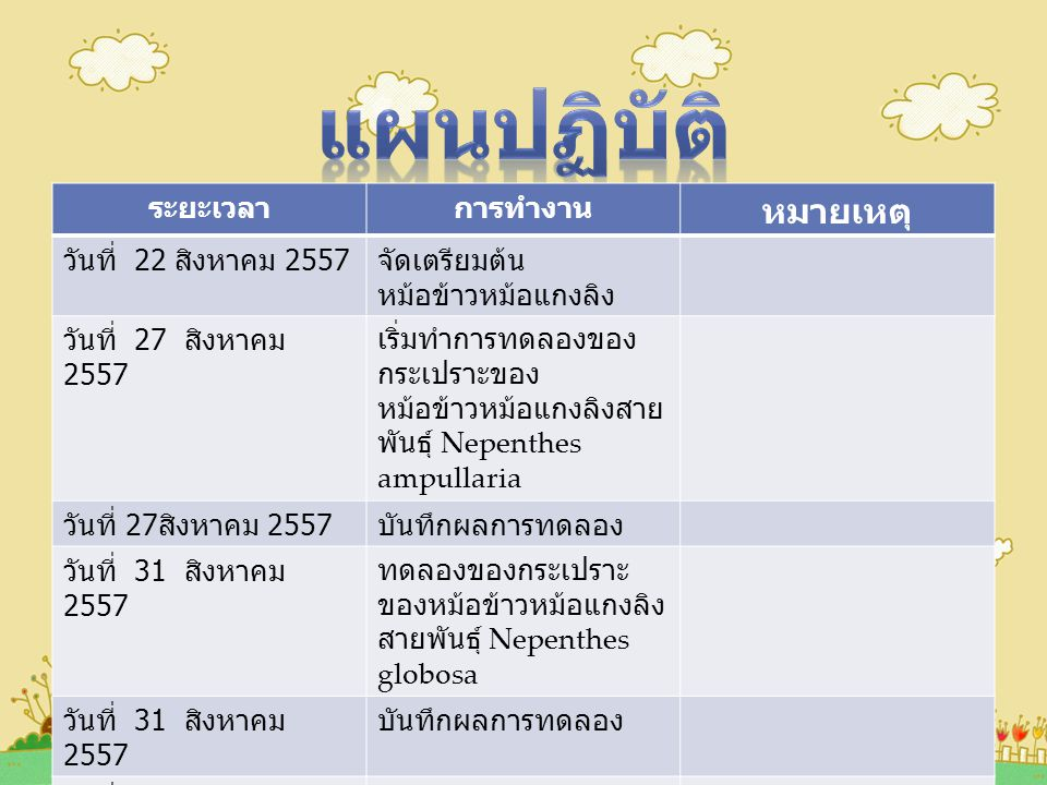ระยะเวลาการทำงาน หมายเหตุ วันที่ 22 สิงหาคม 2557 จัดเตรียมต้น หม้อข้าวหม้อแกงลิง วันที่ 27 สิงหาคม 2557 เริ่มทำการทดลองของ กระเปราะของ หม้อข้าวหม้อแกงลิงสาย พันธุ์ Nepenthes ampullaria วันที่ 27 สิงหาคม 2557 บันทึกผลการทดลอง วันที่ 31 สิงหาคม 2557 ทดลองของกระเปราะ ของหม้อข้าวหม้อแกงลิง สายพันธุ์ Nepenthes globosa วันที่ 31 สิงหาคม 2557 บันทึกผลการทดลอง วันที่ 31 สิงหาคม 2557 สรุปผลการศึกษา